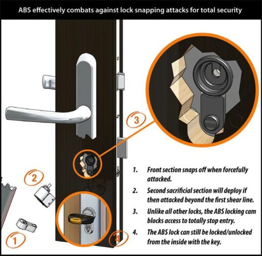 high security cylinders